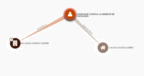 Paradise Papers : Une compagnie nationale algérienne détient une société cachée à Malte