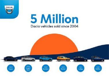 Groupe Renault : 5 millions de Dacia dans la nature depuis 2004