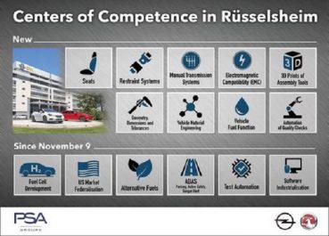Groupe PSA : Neuf Centres de Compétences supplémentaires pour le Centre technique d'Opel à Rüsselsheim